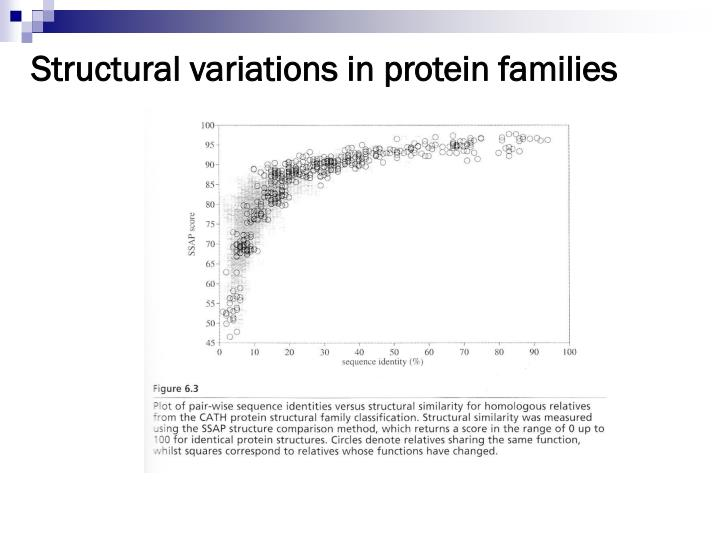 Structural variations in protein families