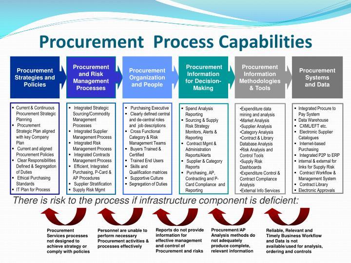 Ppt Procurement Strategic Planning Process