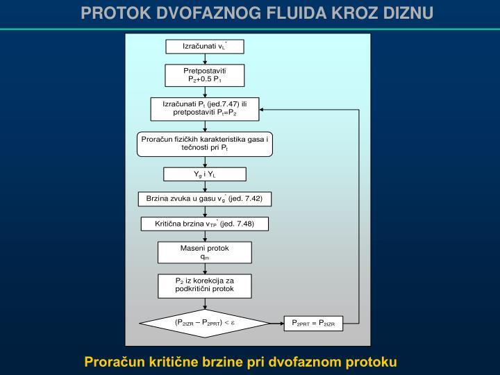 PROTOK DVOFAZNOG FLUIDA KROZ DIZNU
