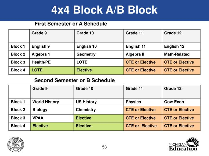 4x4 Block A/B Block