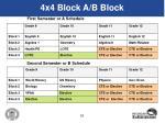 4x4 block a b block