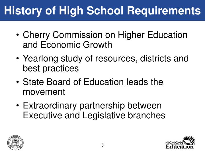 History of High School Requirements