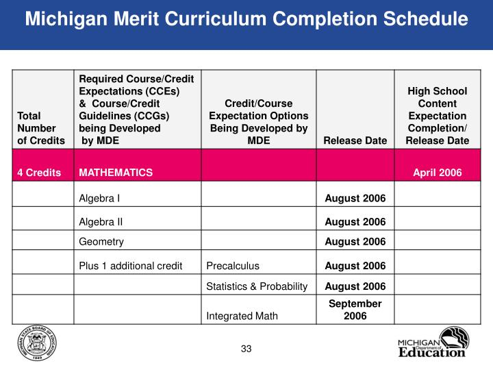 Michigan Merit Curriculum Completion Schedule