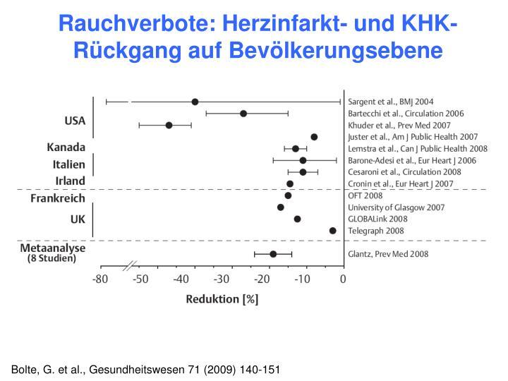 Rauchverbote: Herzinfarkt- und KHK-Rückgang auf Bevölkerungsebene