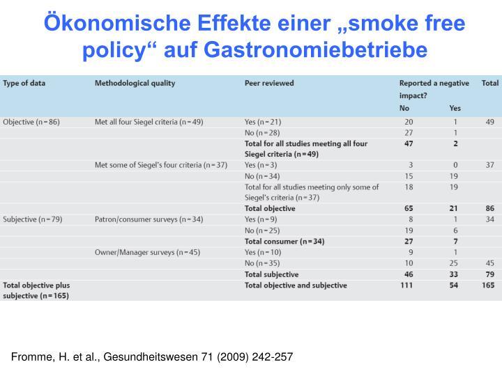"""Ökonomische Effekte einer """"smoke free policy"""" auf Gastronomiebetriebe"""