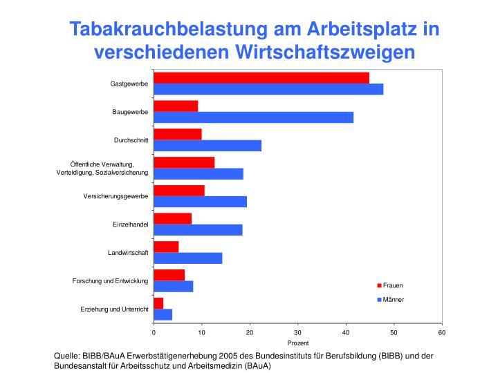 Tabakrauchbelastung am Arbeitsplatz in verschiedenen Wirtschaftszweigen