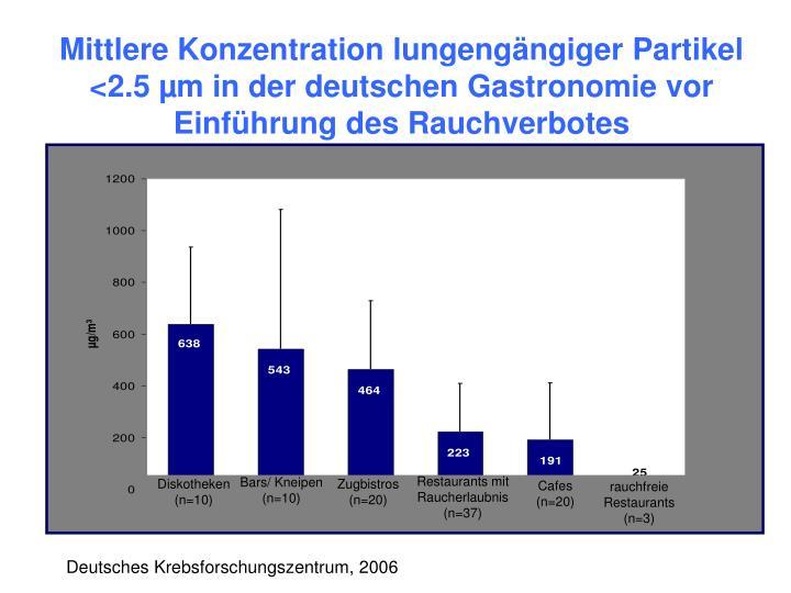 Mittlere Konzentration lungengängiger Partikel <2.5 µm in der deutschen Gastronomie vor Einführung des Rauchverbotes