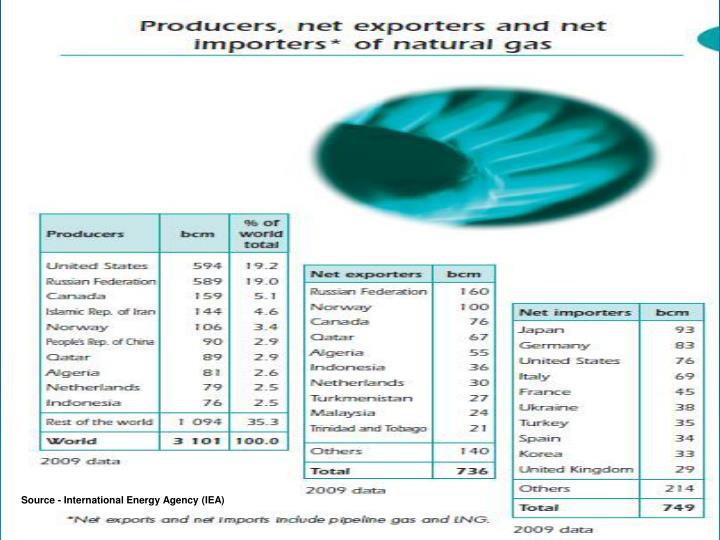 Source - International Energy Agency (IEA)