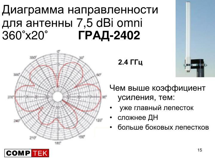 Диаграмма направленности для антенны 7,5 dBi omni 360°х20°