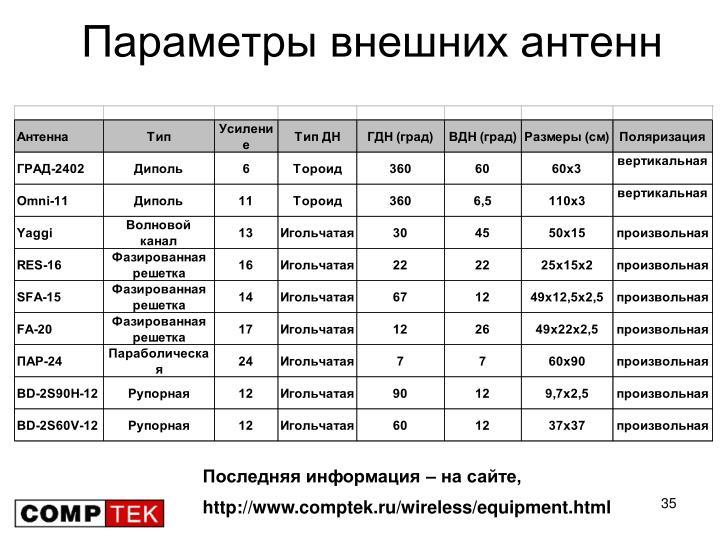 Параметры внешних антенн