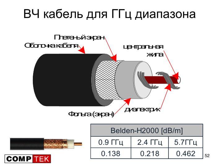 ВЧ кабель для ГГц диапазона