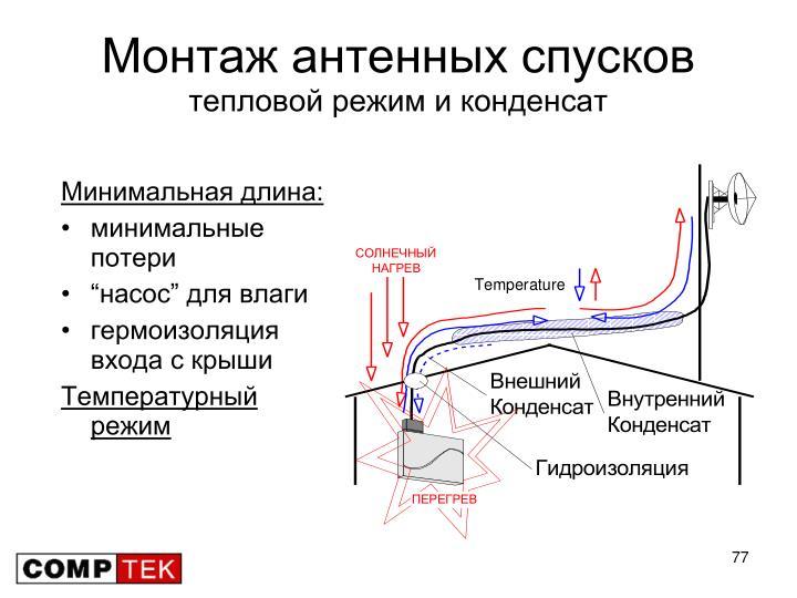 Монтаж антенных спусков