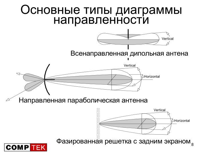 Основные типы диаграммы направленности