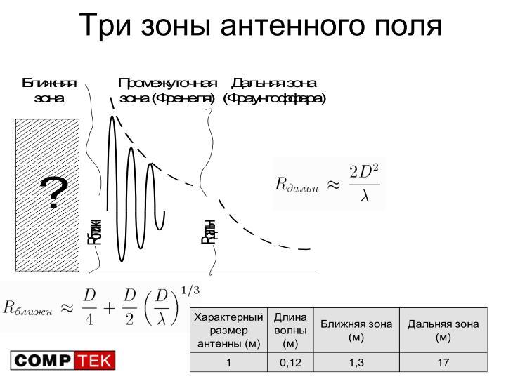 Три зоны антенного поля