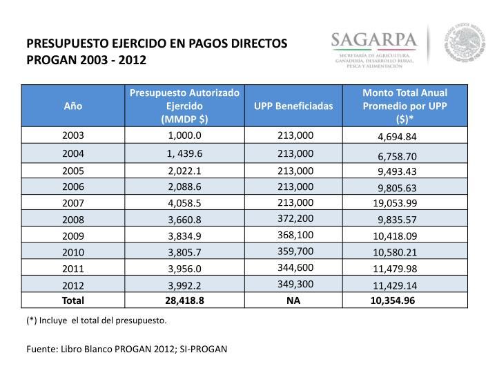 PRESUPUESTO EJERCIDO EN PAGOS DIRECTOS  PROGAN 2003 - 2012