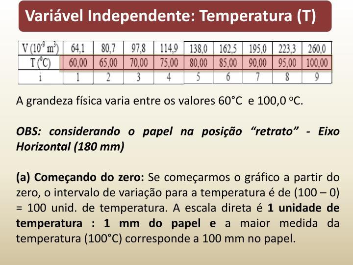 A grandeza física varia entre os valores 60°C  e 100,0