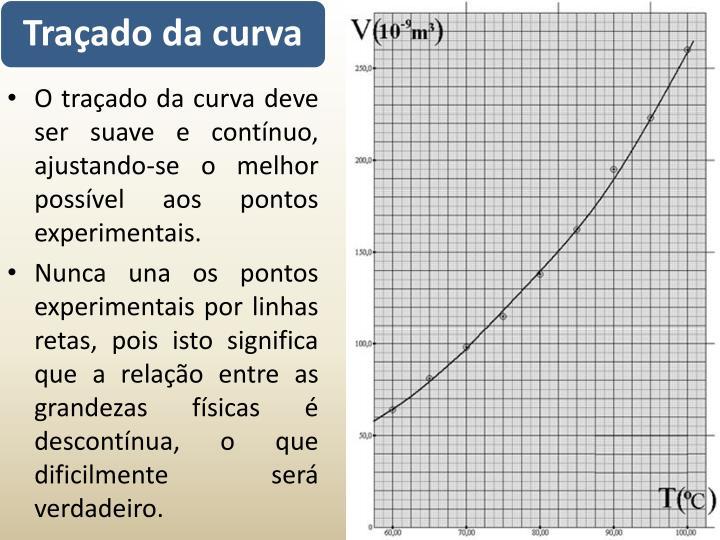 O traçado da curva deve ser suave e contínuo, ajustando-se o melhor possível aos pontos experimentais.
