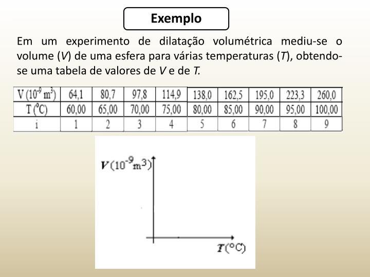 Em um experimento de dilatação volumétrica mediu-se o volume (