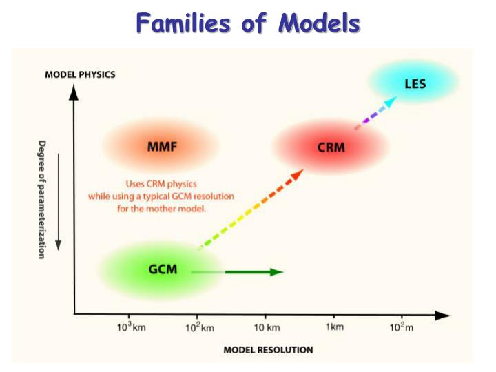 Families of Models