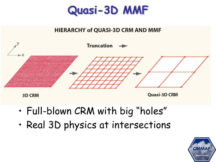 Quasi-3D MMF