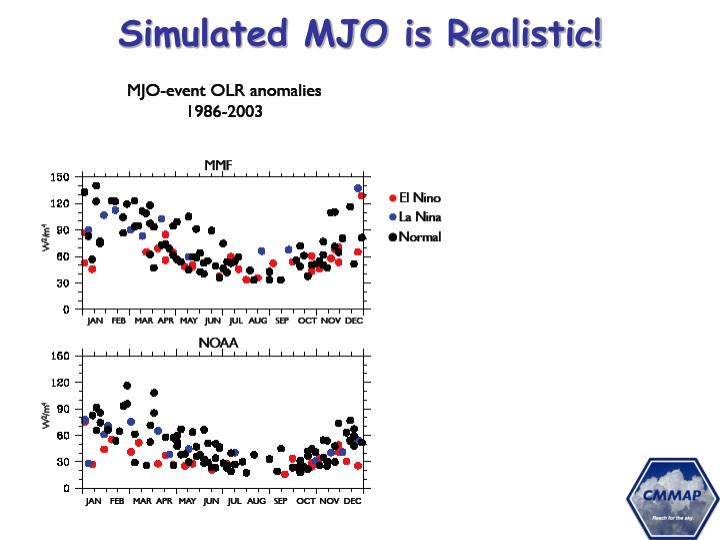 Simulated MJO is Realistic!