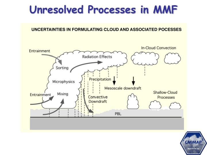 Unresolved Processes in MMF