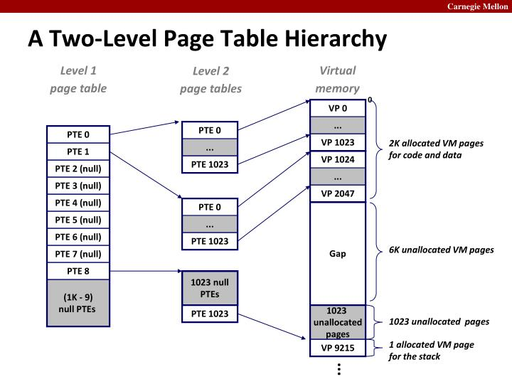 A Two-Level Page Table Hierarchy