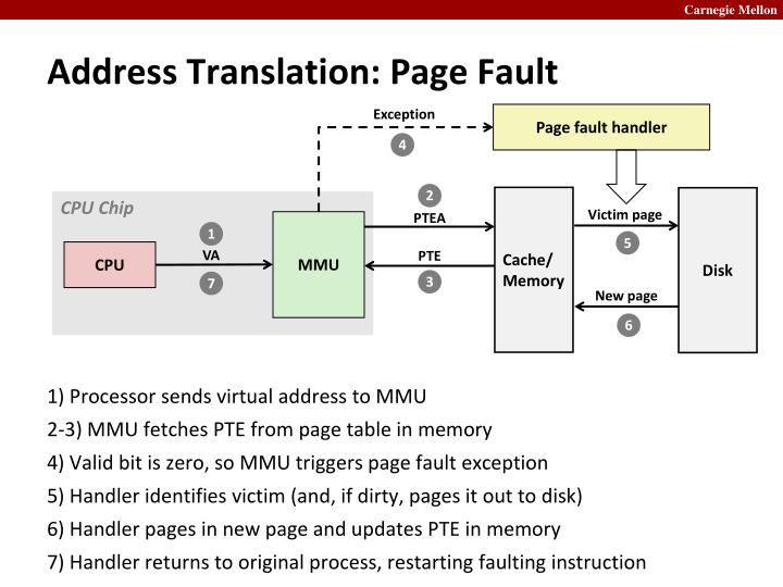 Address Translation: Page Fault