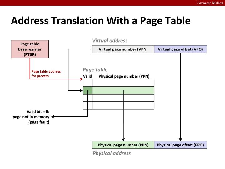 Address Translation With a Page Table