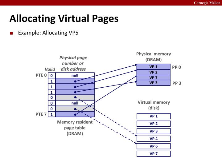 Allocating Virtual Pages