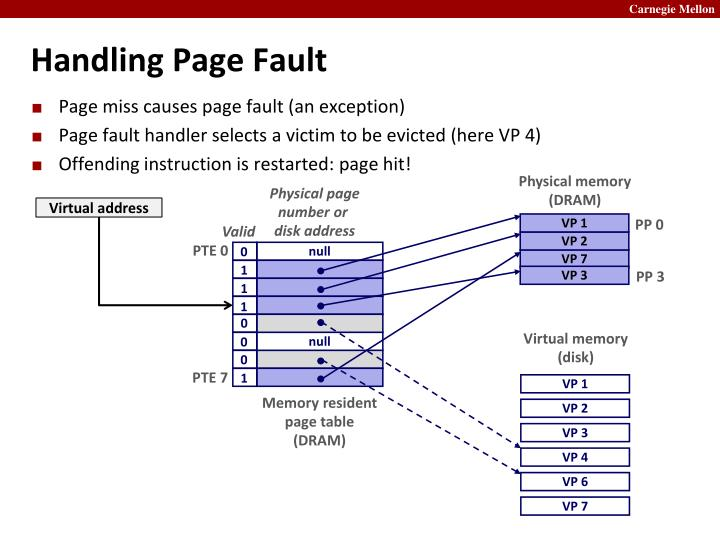 Handling Page Fault