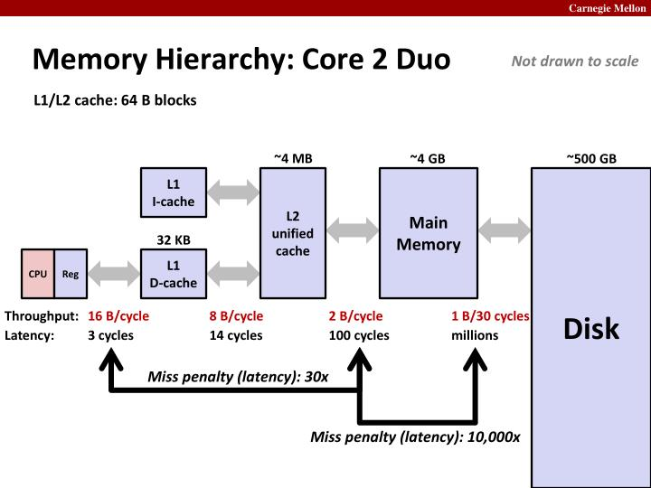 Memory Hierarchy: Core 2 Duo