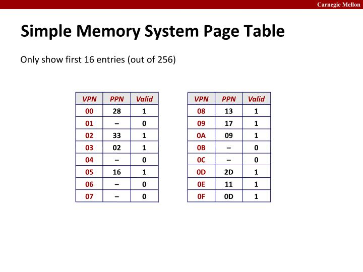Simple Memory System Page Table