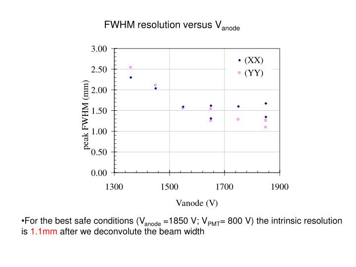 FWHM resolution versus V