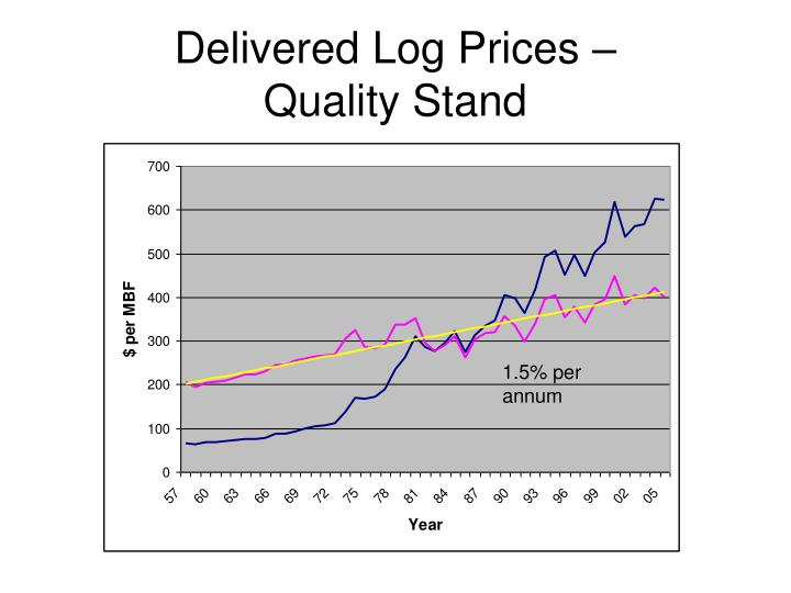 Delivered Log Prices –