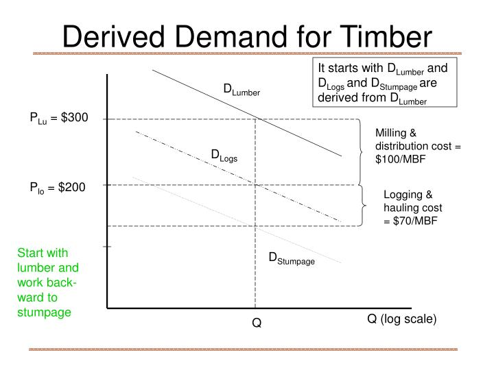 Derived Demand for Timber