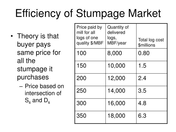 Efficiency of Stumpage Market