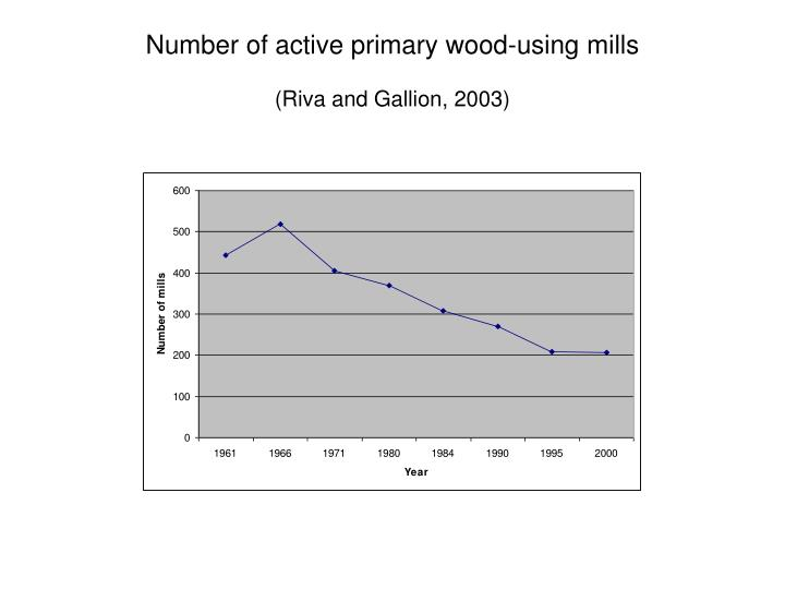 Number of active primary wood-using mills