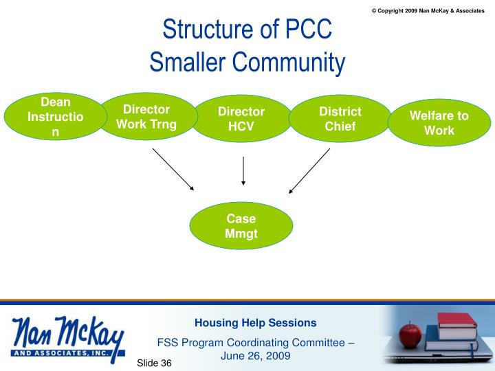 Structure of PCC