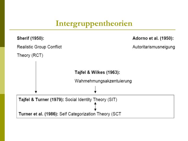 Intergruppentheorien