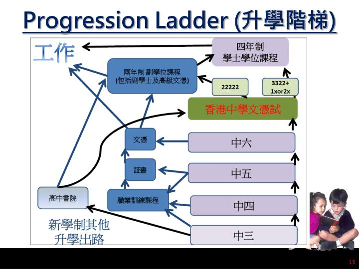 Progression Ladder (