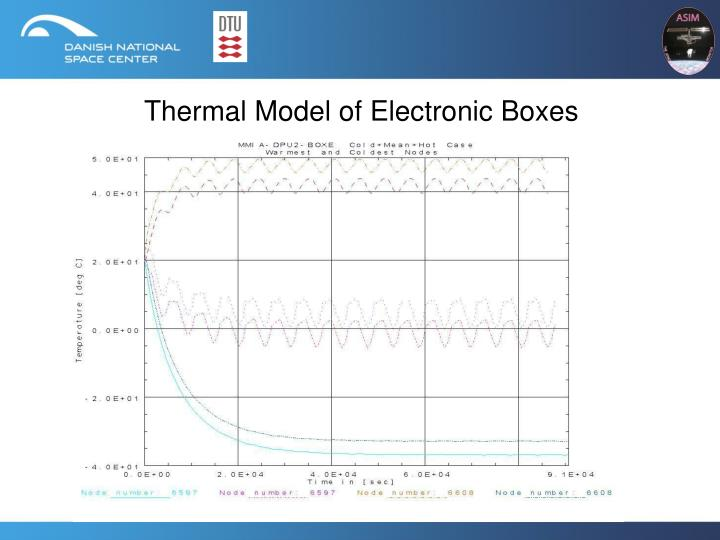 Thermal Model of Electronic Boxes