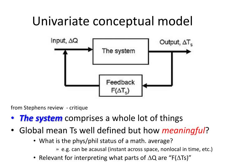 Univariate conceptual model