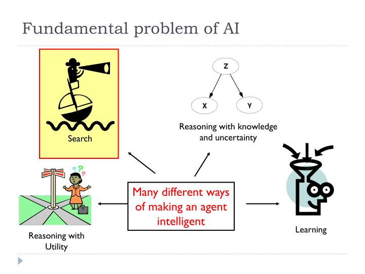 Fundamental problem of AI