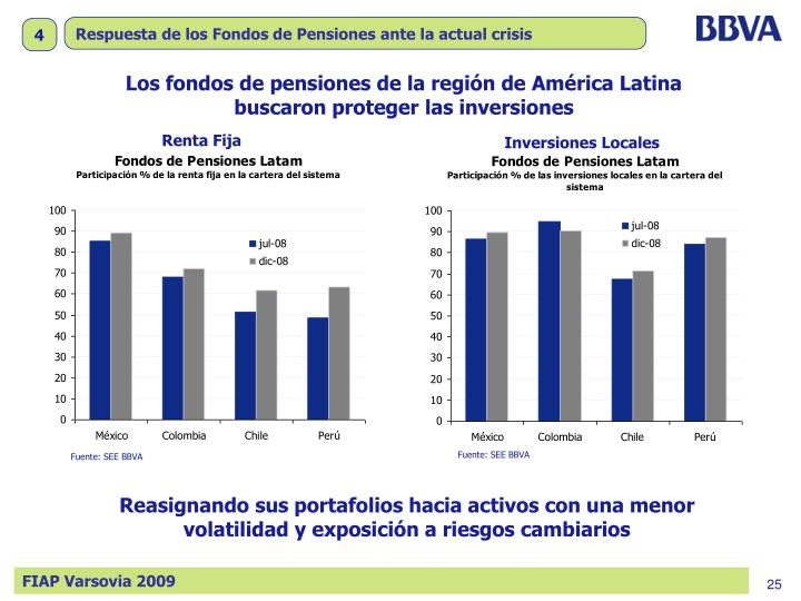 Respuesta de los Fondos de Pensiones ante la actual crisis