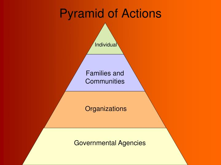 Pyramid of Actions