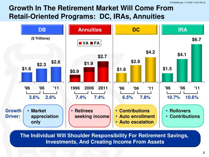 Growth In The Retirement Market Will Come From