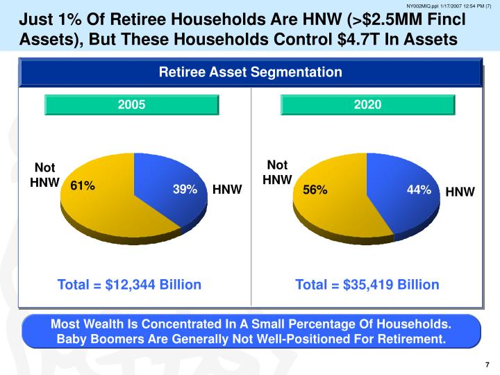 Just 1% Of Retiree Households Are HNW (>$2.5MM Fincl