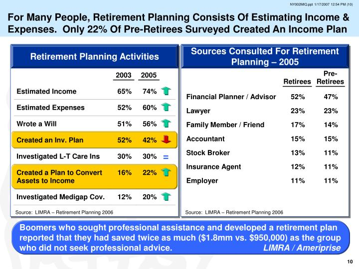 For Many People, Retirement Planning Consists Of Estimating Income & Expenses.  Only 22% Of Pre-Retirees Surveyed Created An Income Plan