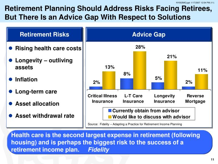 Retirement Planning Should Address Risks Facing Retirees, But There Is an Advice Gap With Respect to Solutions